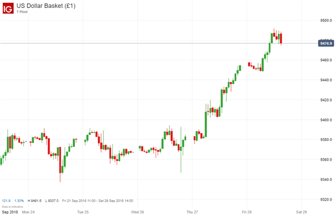 US Dollar Price Chart - Fed's Inflation Gauge