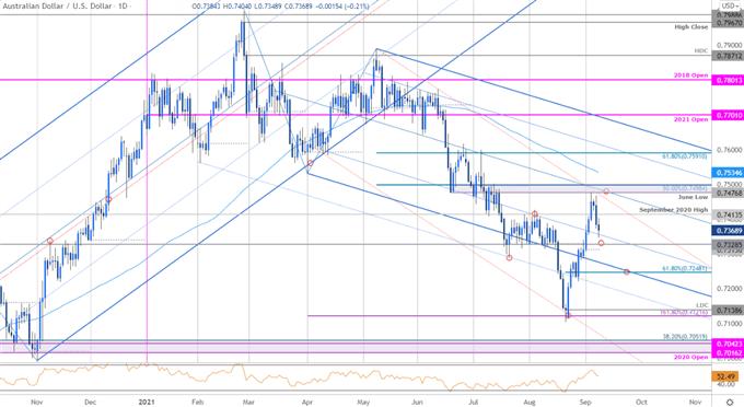 Aussie Reversal Threat- AUD/USD Levels