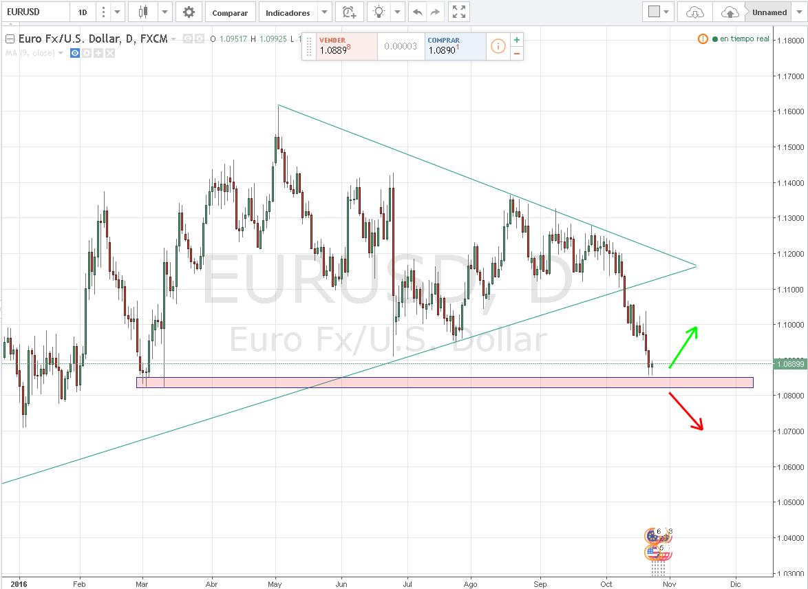 EURUSD no supera los 1.09000 a pesar de positivos datos en Europa