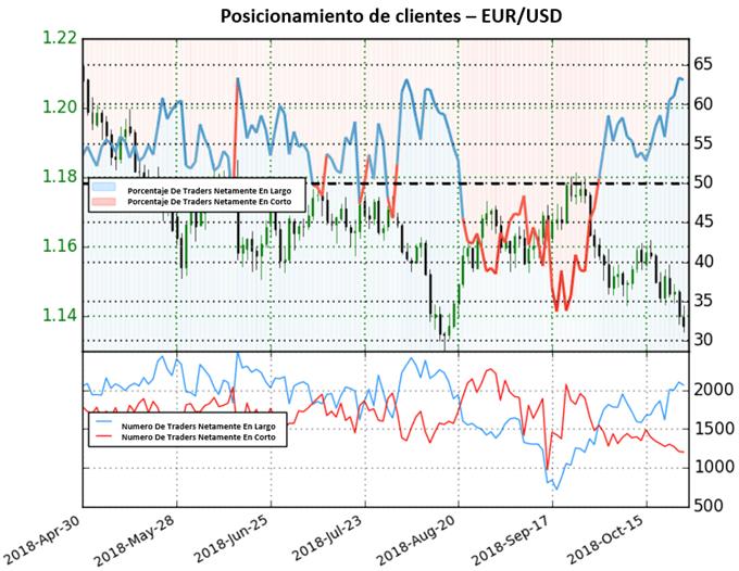 Cotización del EUR/USD continuaría a la baja con posiciones netamente en largo