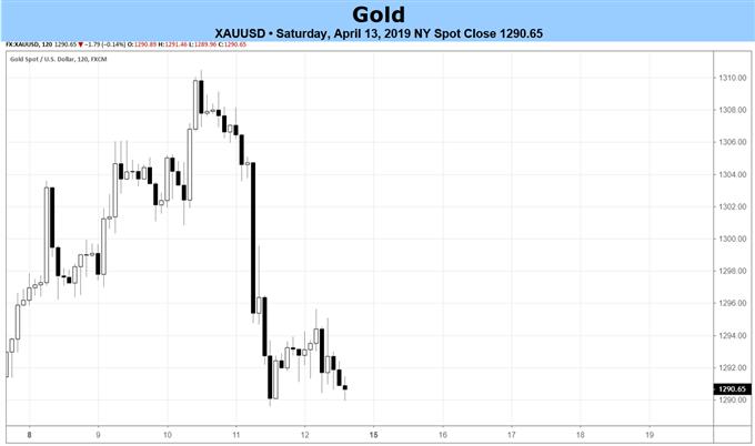 توقعات أسعار الذهب، أسعار الذهب، مخطط أسعار الذهب، مخطط الذهب