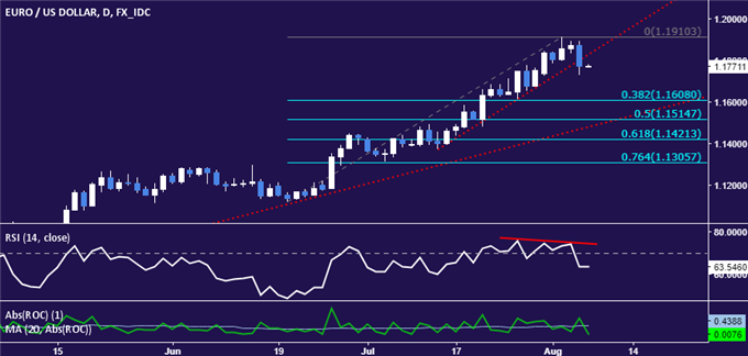 EUR/USD Technical Analysis: One-Month Euro Uptrend Broken