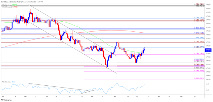 Image of AUD/USD rate daily chart