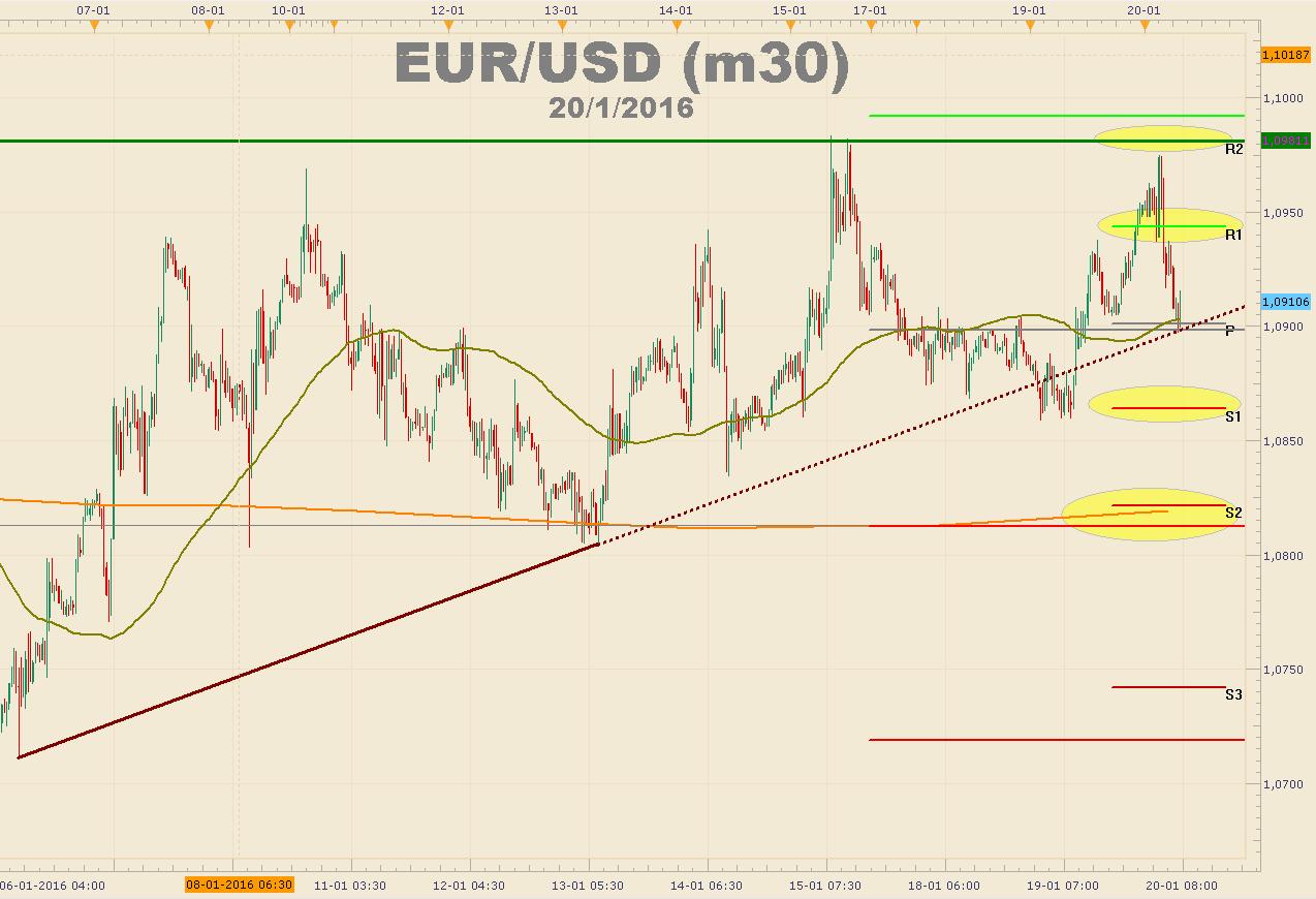 Inflación en USA podría sorprender - ¿Cómo reaccionaría el Euro?