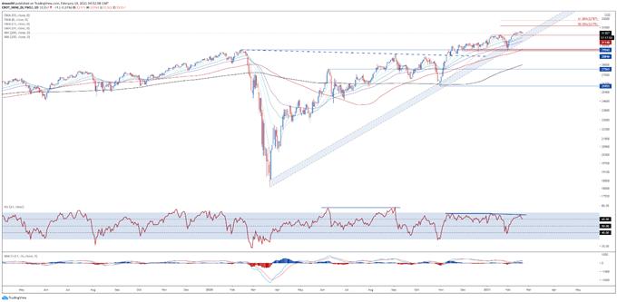 Dow Jones, Nasdaq 100 Forecast: Fading Momentum Could Trigger Pullback