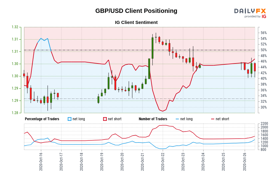Photo of Our data shows that traders are now net long in GBP / USD for the first time since October 16, 2020, when GBP / USD traded near 1.29.