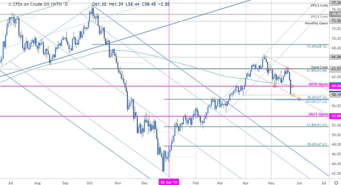 Oil Price Chart - Crude Daily - WTI