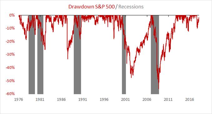 Chute du S&P 500 - Récession Etats-Unis