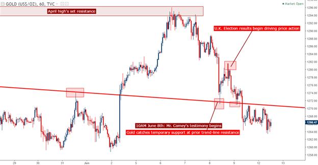 Gold Prices Slide Back into Descending Channel, Find Fibonacci Support