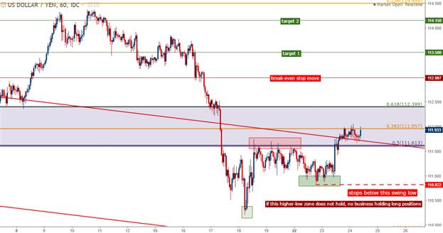 Position longue sur l'USD/JPY