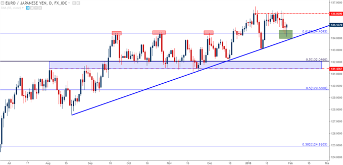 EUR/JPY Daily with Fibonacci Applied