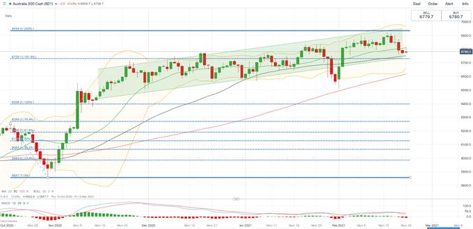 Will Rising Yields Derail Stock Market's Upward Trajectory?