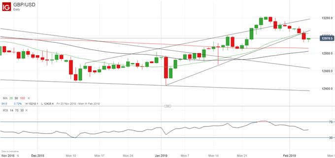 Análisis fundamental del GBP/USD: el panorama de la libra esterlina se enturbia