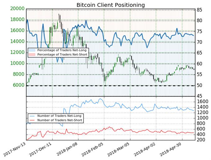 Sentiment des traders baissier sur le Bitcoin