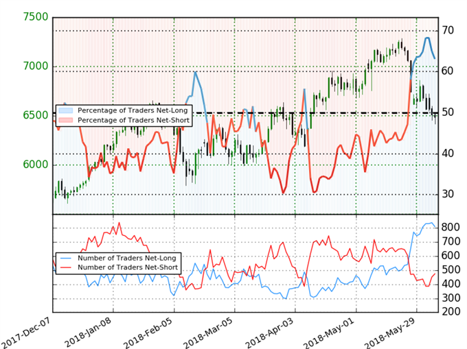 Crude Oil IG Trader Sentiment