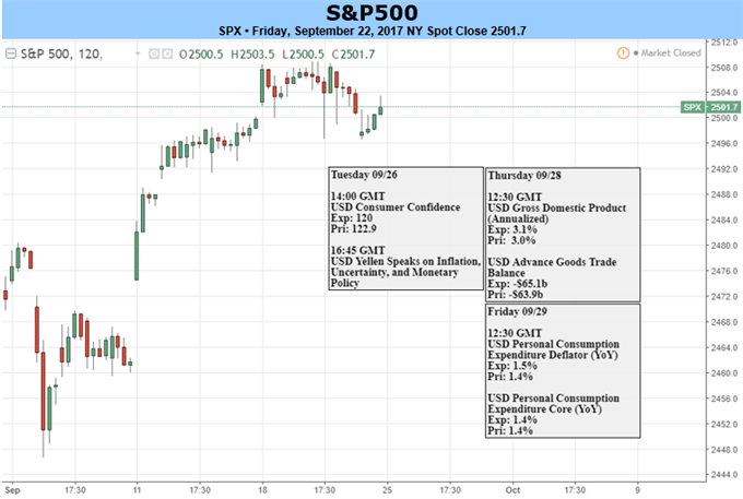 S&P 500 Looks to Maintain Footing; DAX, German Elections This Weekend