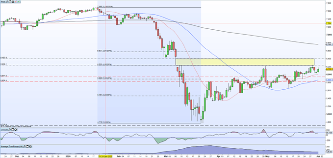 Chart showing FTSE 100 price