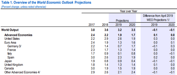 IMF World Economic Outlook Report July 2019 Global GDP Growth Forecast