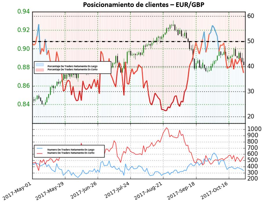 Con fuerte cambio de posicionamiento, el EUR/GBP nos proporciona fuertes perspectivas alcistas