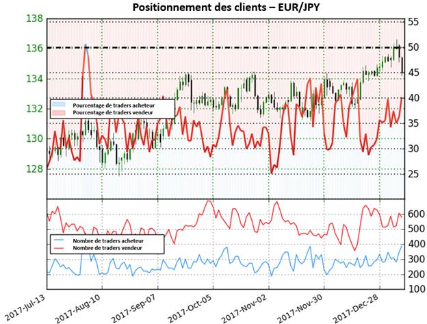 EUR/JPY: Le Sentiment indique une perspective mitigée
