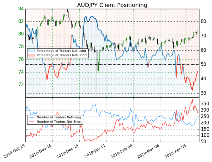 igcs, ig client sentiment index, audjpy price chart, audjpy price forecast, audjpy forecast