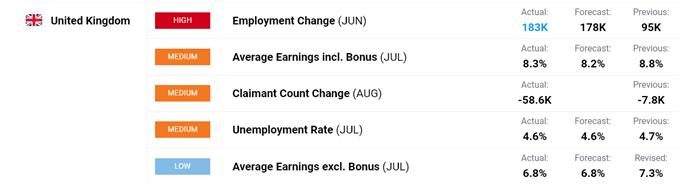 UK jobs data.