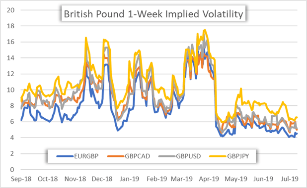 British Pound Implied Volatility
