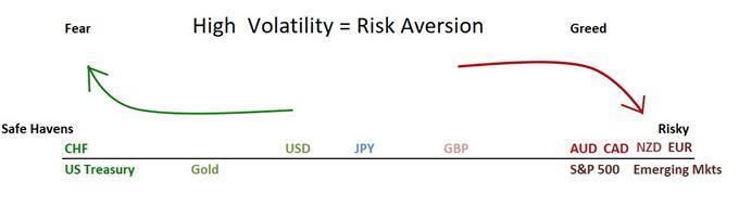 Risk Scale