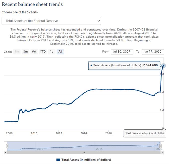 Image of Federal Reserve balance sheet