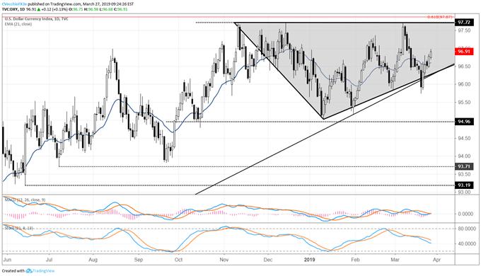 dxy index price chart, us dollar price, usd price chart