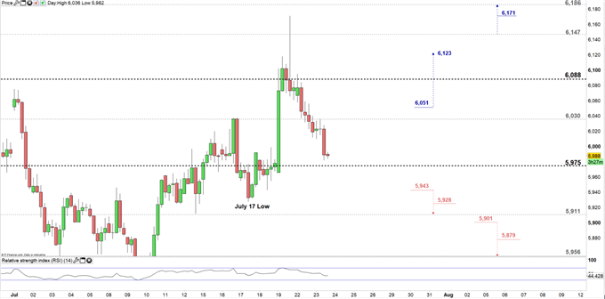 Copper price four hour chart 23-07-19