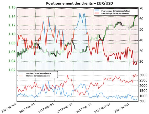 Le cours de l'EUR/USD a augmenté 7.4% à la hausse depuis le changement de positionnement des traders