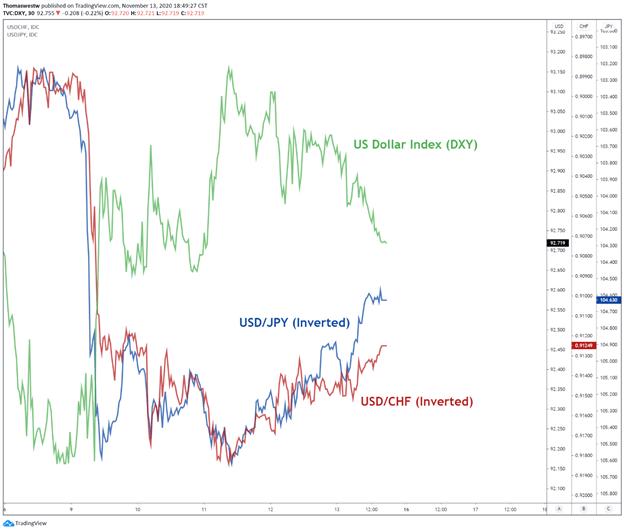 US Dollar, USD/CHF, USD/JPY Chart