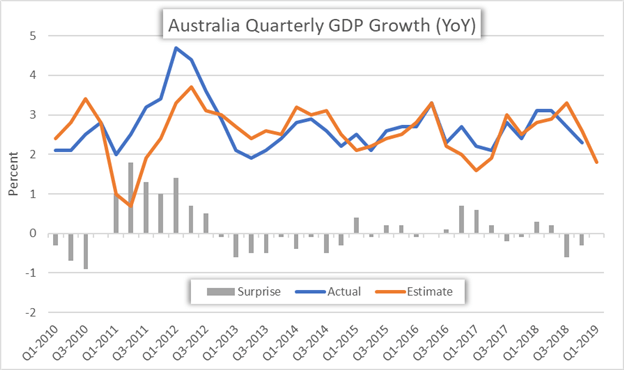 Australia GDP by Quarter Year over Year