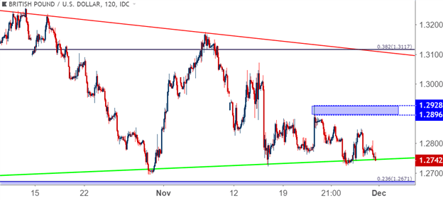 EUR/USD Folds at 1.1400 as USD/CAD Makes Another Run at Resistance