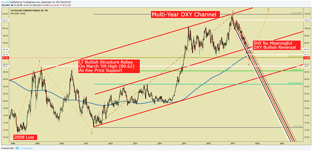 Dollar Index Fails to Show Definitive Reversal Signs Ahead of FOMC