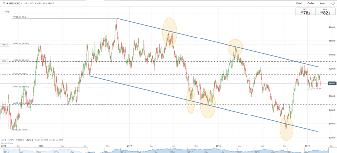 NZDCAD: Bearish Sentiment Remains in Place