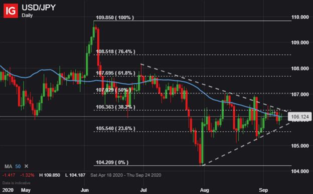 Grafico dei prezzi USD JPY Prospettive per il dollaro USA