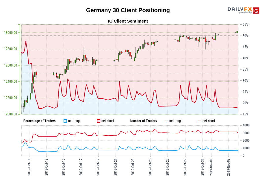 Germany 30 IG Client Sentiment: Our data shows traders are now at their least net-long Germany 30 since Oct 12 when Germany 30 traded near 12,479.10.