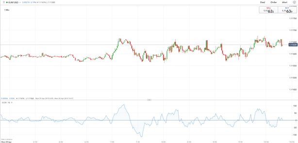 EURUSD Brushes Off Consumer Confidence Weakness, Heavyweight Data Ahead