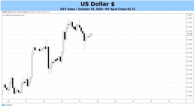 Weekly US Dollar Technical Forecast: Not Out of Trouble Yet; Still Beneath Multi-Year Uptrend