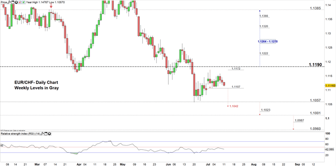 EUR/CHF price daily chart 11-07-19 Zoomed out