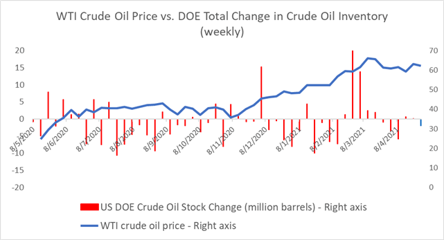 Crude Oil Prices Climb on Falling Stockpiles, Easing Lockdowns in the US and Europe