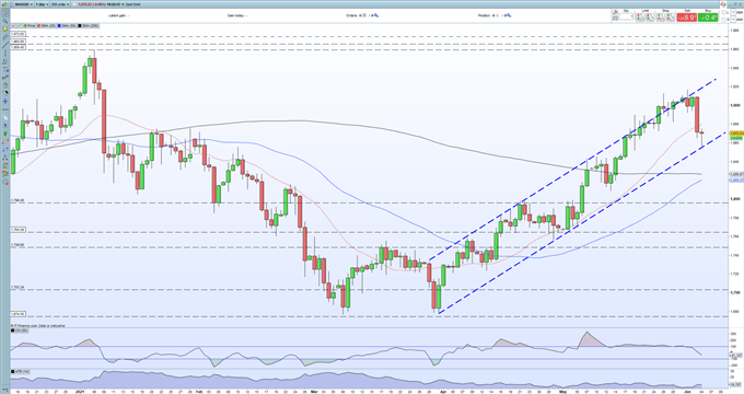 Gold Price Latest: Multi-Month Bullish Trend Survives its First Real Test