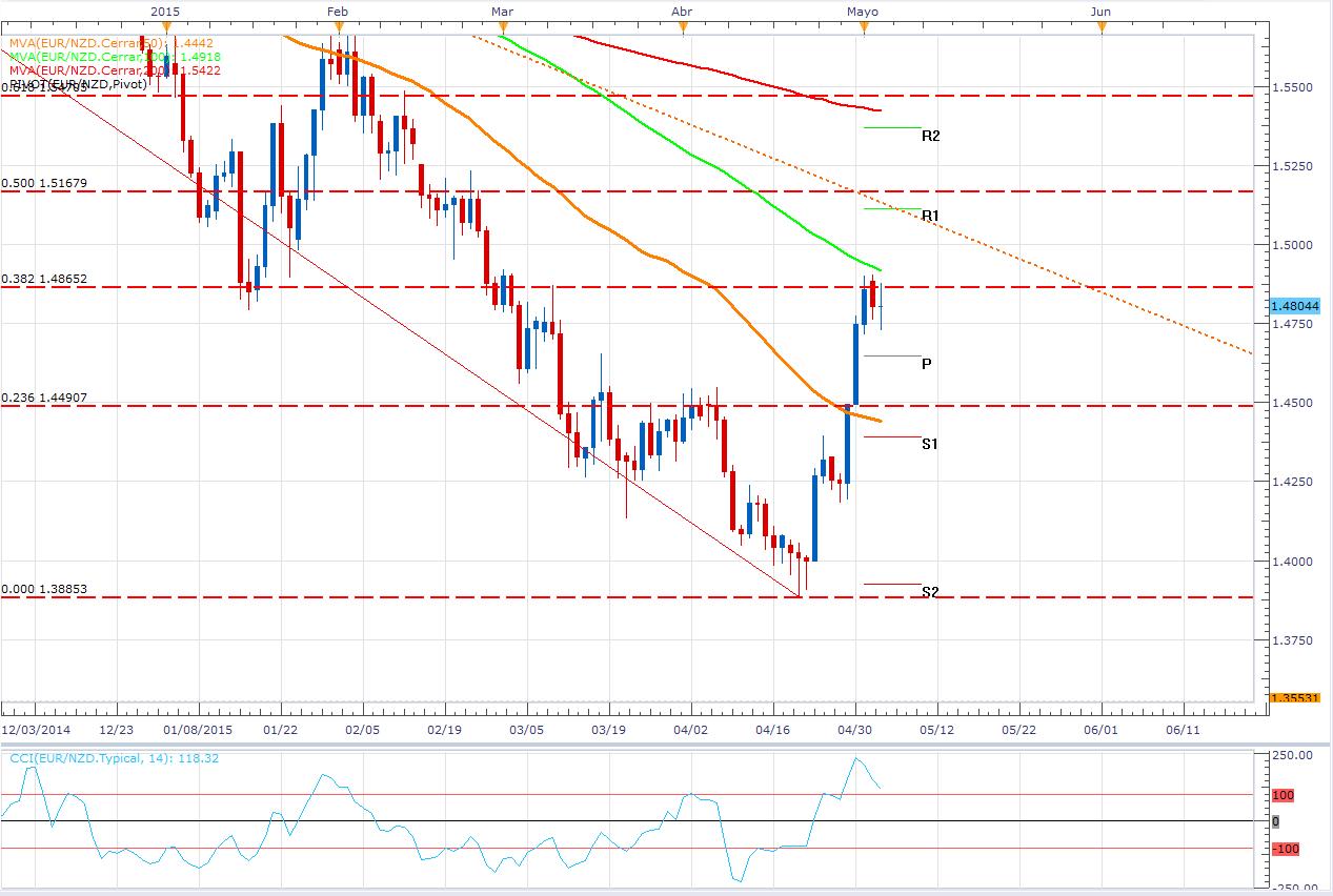 El EUR/NZD – Expectativas de alta volatilidad