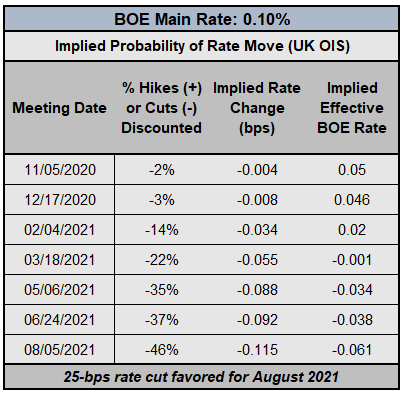 Central Bank Watch: BOE, ECB, & Fed Rate Expectations; EUR, GBP, USD Positioning Update