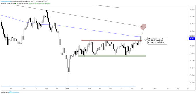 AUDJPY daily chart, breakout underway