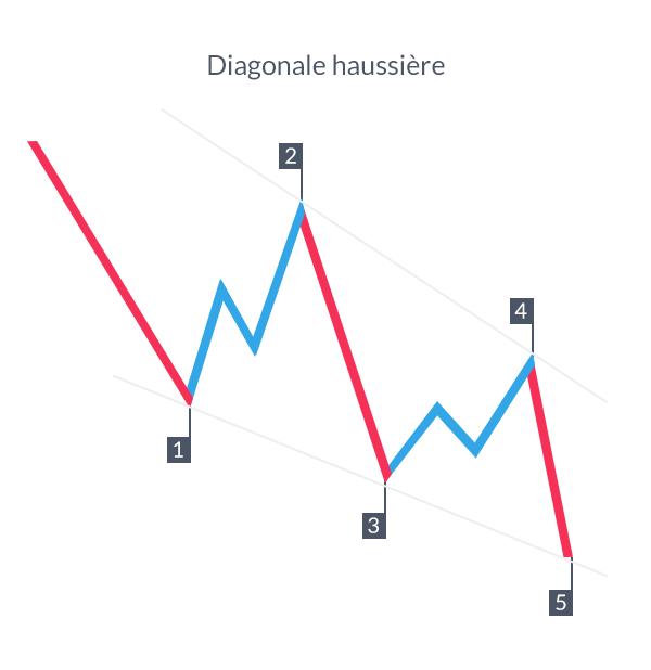 4 étapes pour trader la configuration diagonale