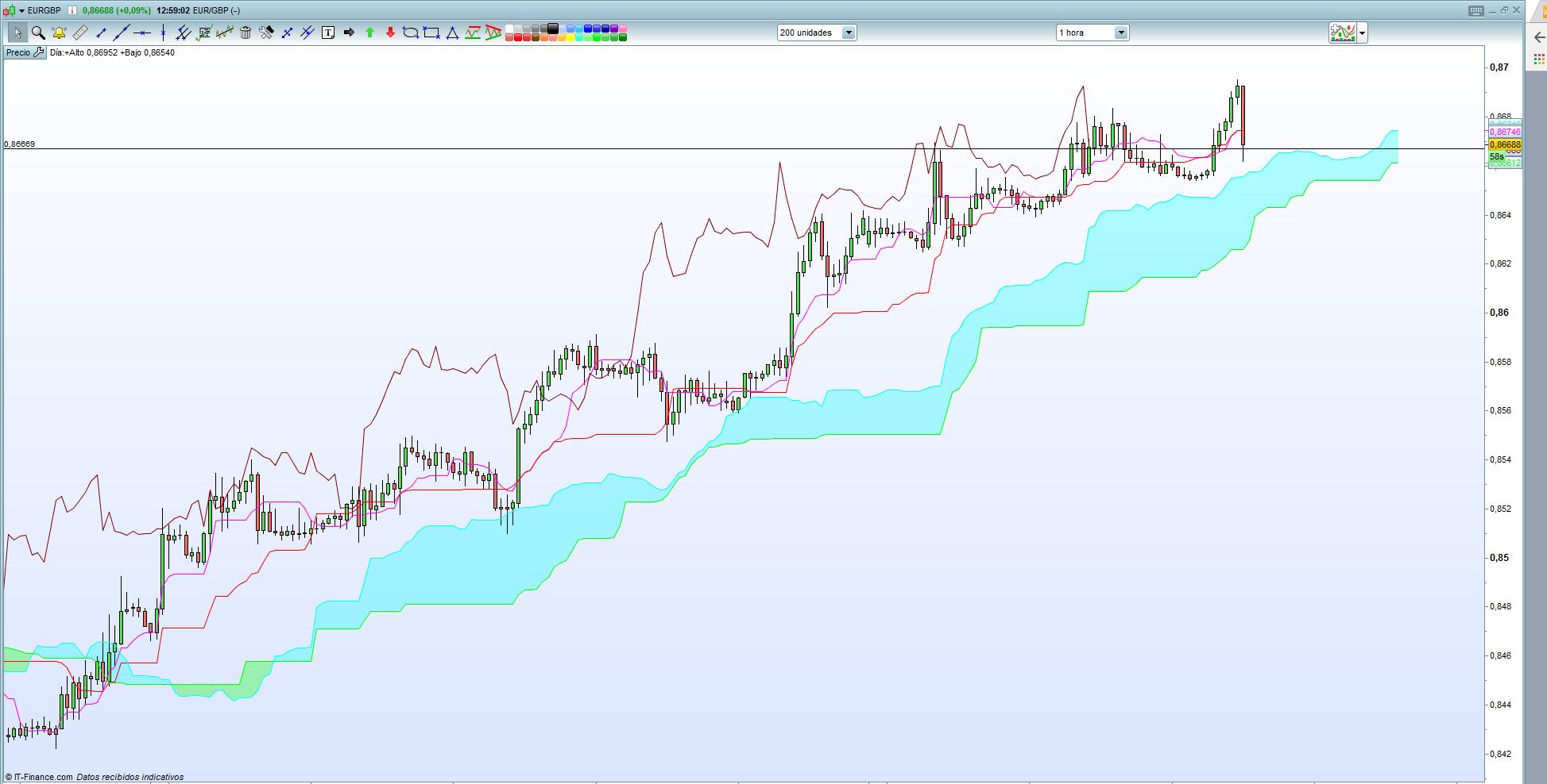 Previa BCE. El tono de Draghi marcará la diferencia para EUR/GBP, EUR/USD y GBP/USD.