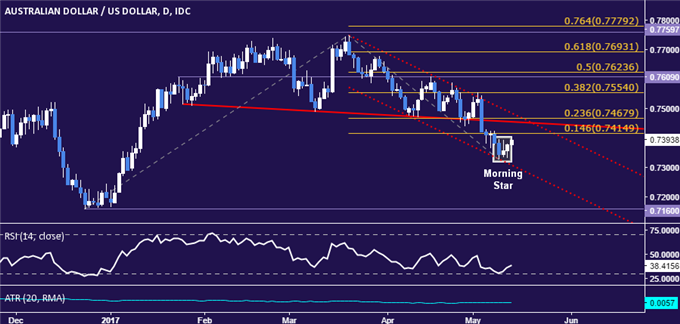 AUD/USD Technical Analysis: Upswing Hinted Ahead
